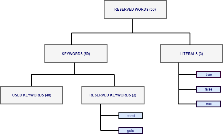 java reserved words hierarchy