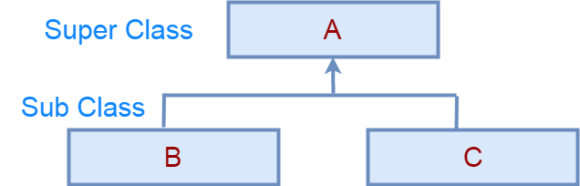 java hierarchical inheritance
