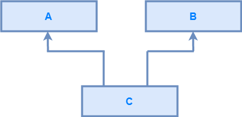 java Multiple inheritance using interface