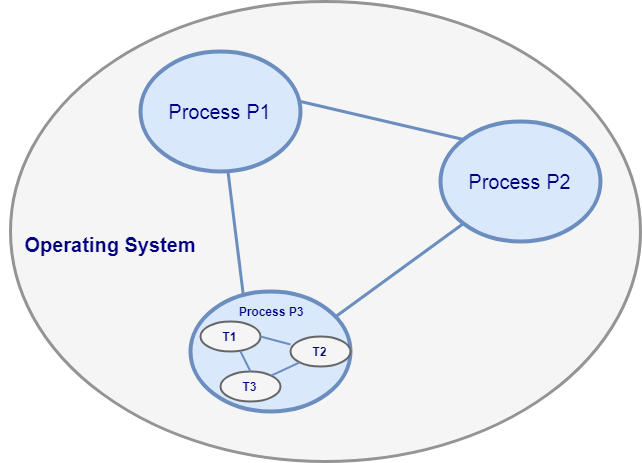 Java Process and Thread Diagram