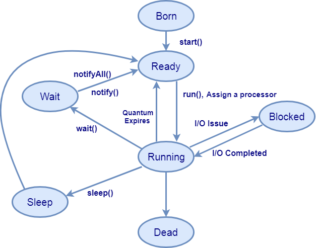 Java Thread Life Cycle