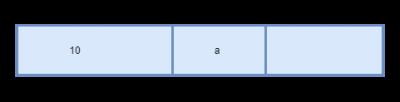 C Language Pointer explanation