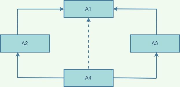 Multipath Inheritance Example