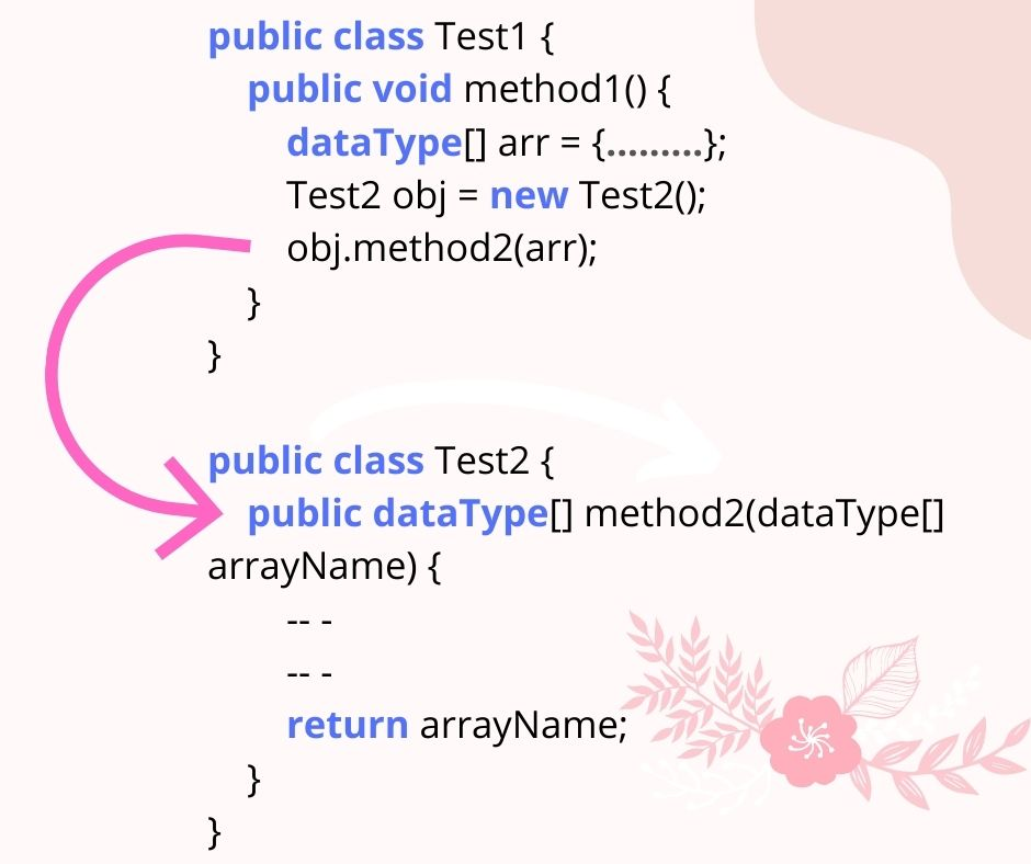 Returning an Array from Java