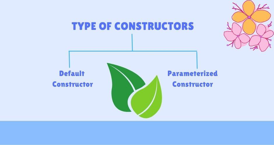 Type of Constructors in java